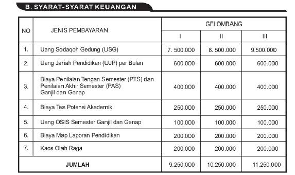 Biaya Masuk SMA Insan Kamil Bogor 2021