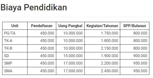 Berapa Biaya Pendidikan di Al Azhar Bandung